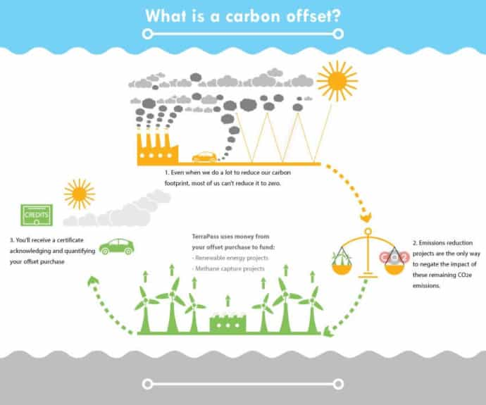 Infographic explaining how Carbon Offsets work