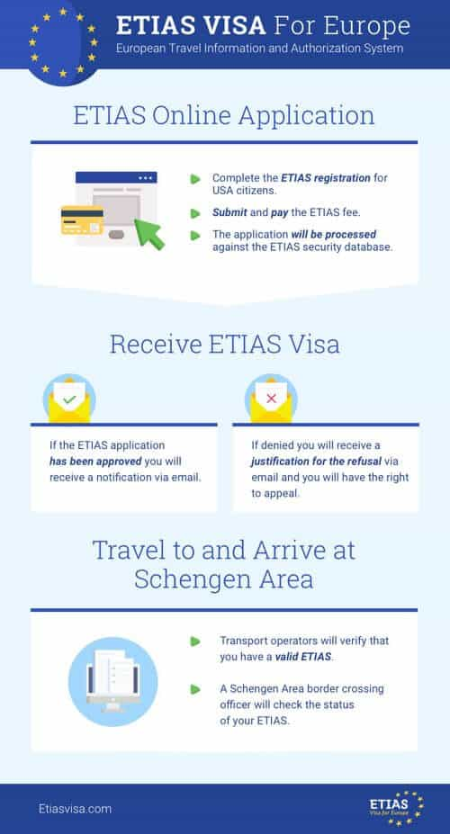 ETIAS Application Form Process